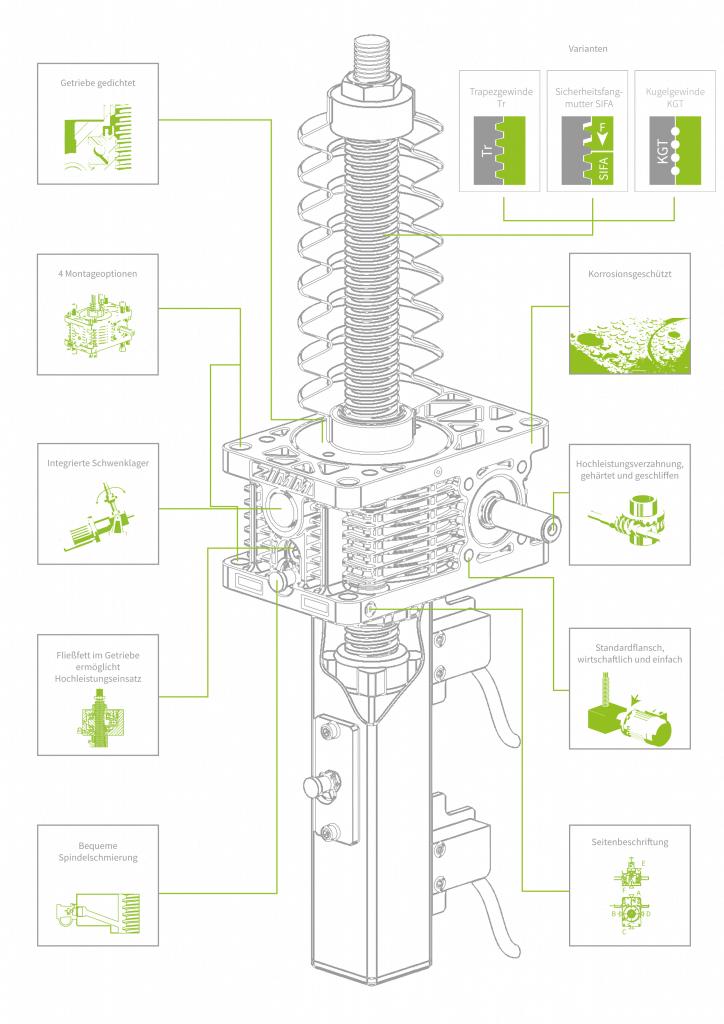 Produktmerkmale | GSZ-Serie